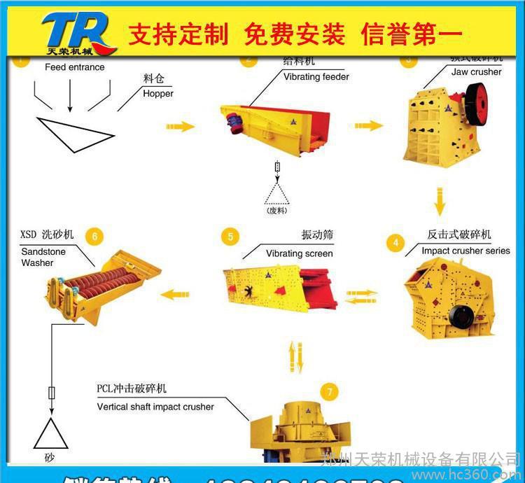 新型制砂机工艺 5X制砂机生产线设备 煤炭石子粉碎机 破碎生