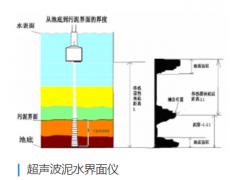 西安VIVO超声波泥水界面仪